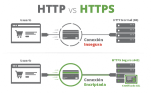SSL certificate to maintain a secure connection to the Internet